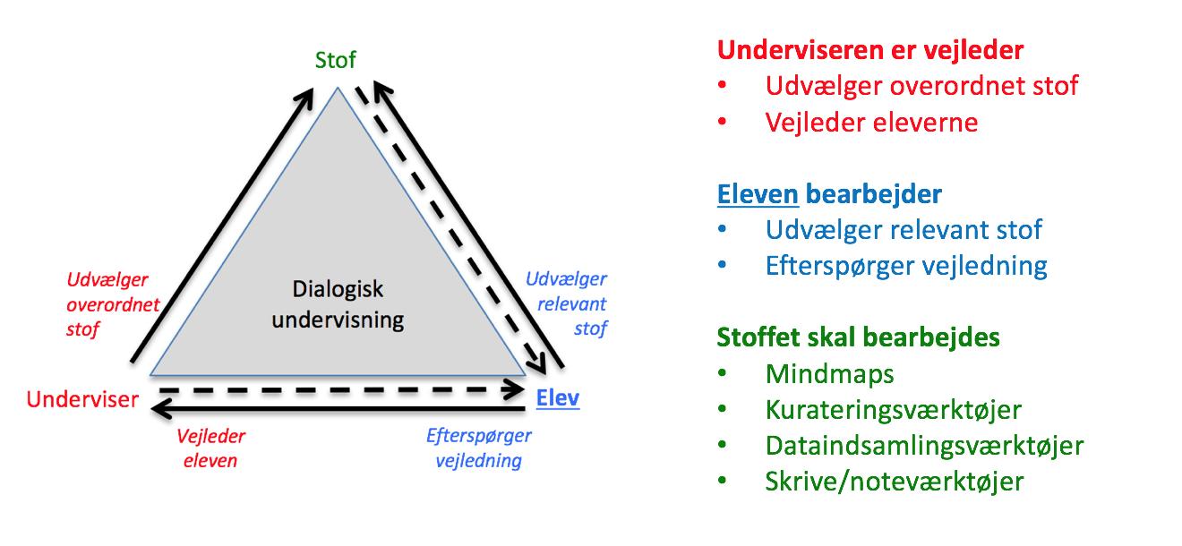 Dialogisk undervisning - eDidaktisk Model