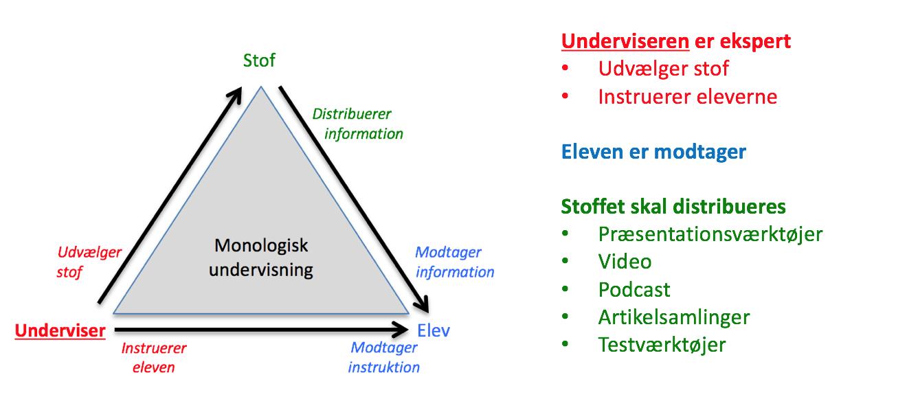 Monologisk undervisning - eDidaktisk Model