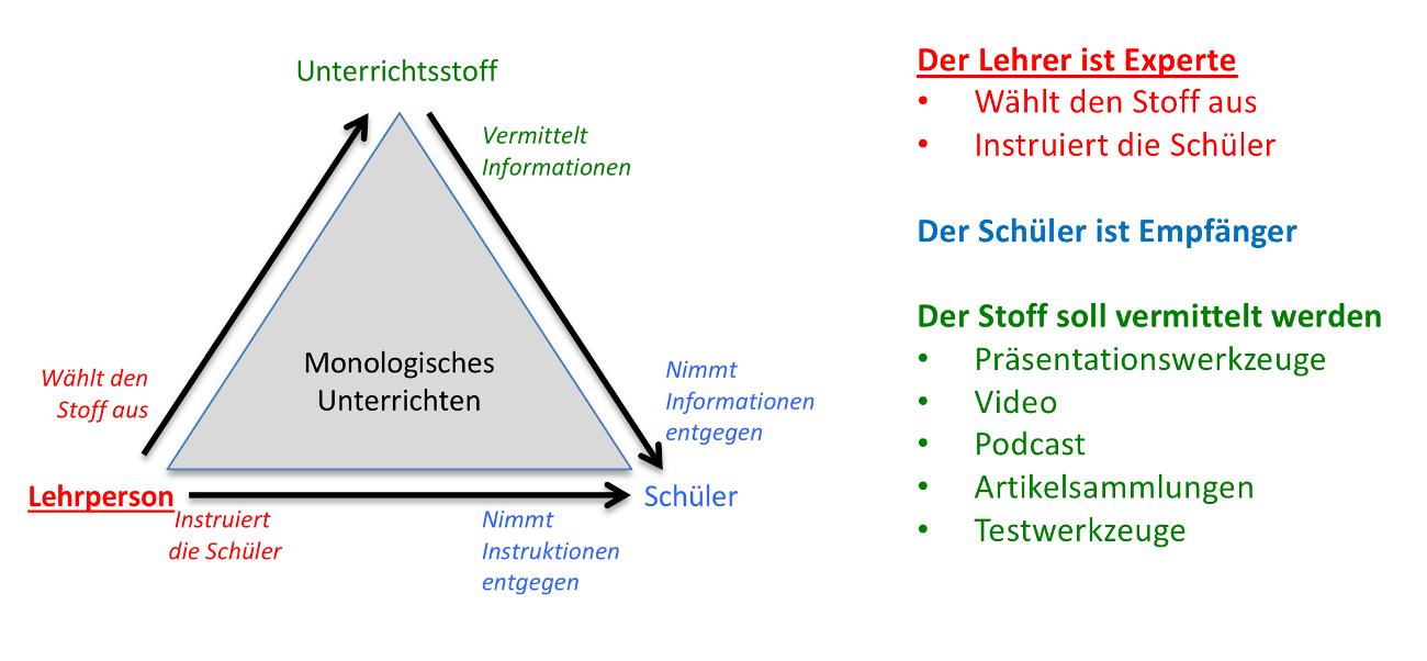Die monologische Unterrichtsform - eDidaktisk Modell