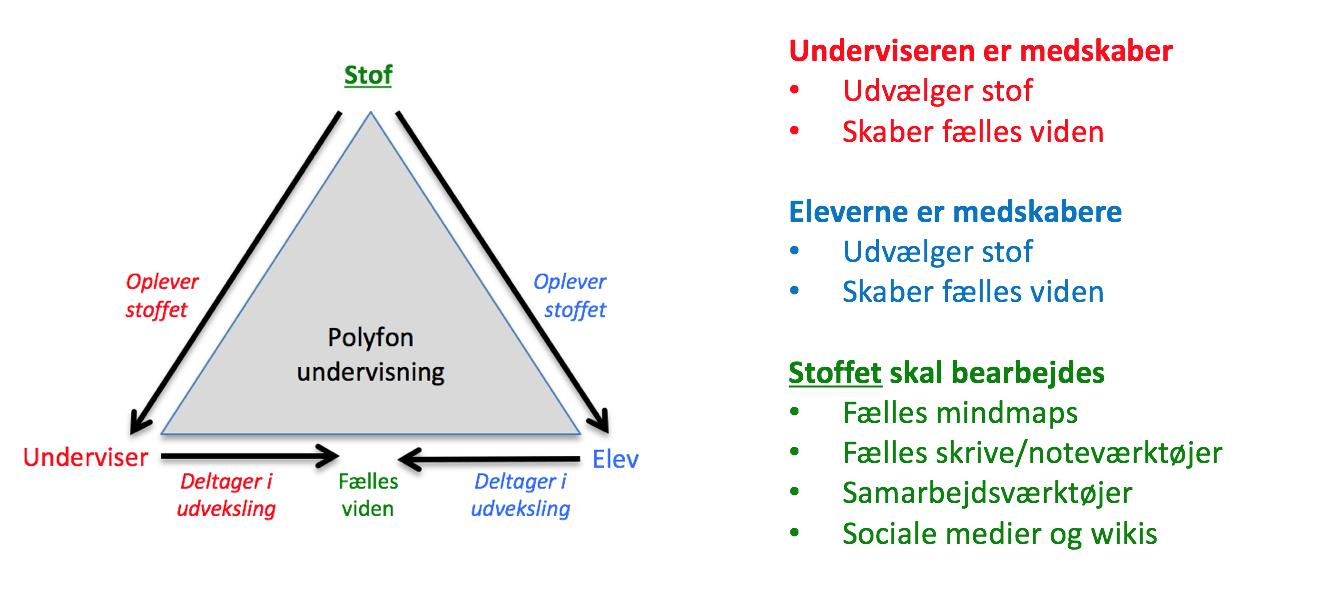 Polyfon undervisning - eDidaktisk Model