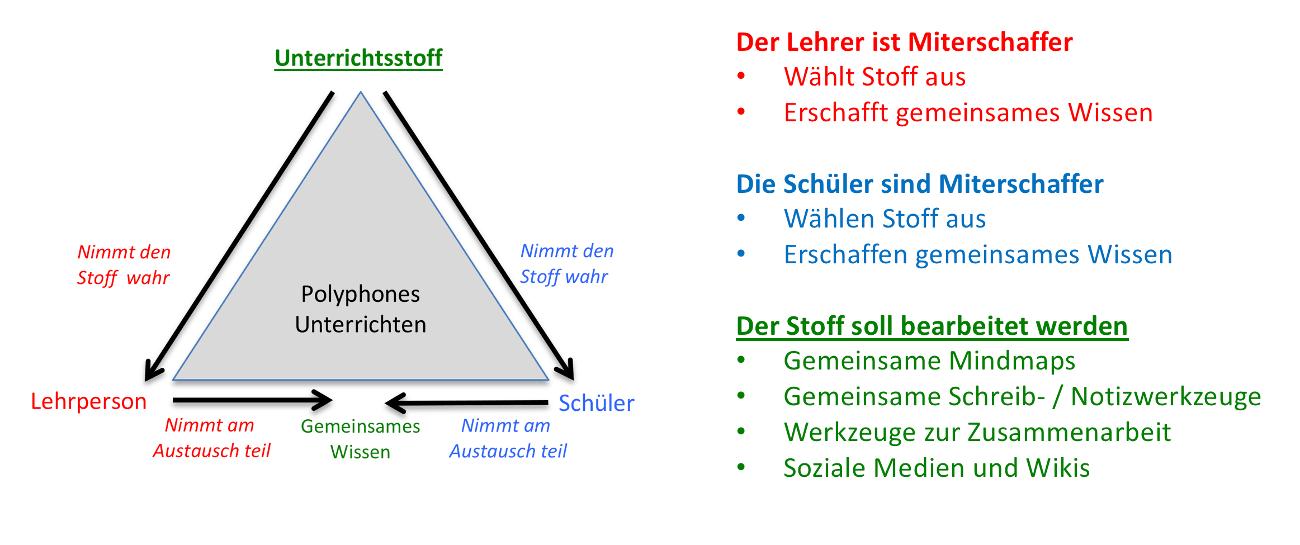Die polyphone Unterrichtsform - eDidaktische Modell - eDidaktisk Modell