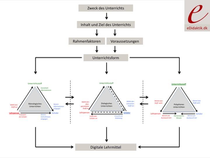 Den eDidaktiske Model - Das eDidaktische Modell